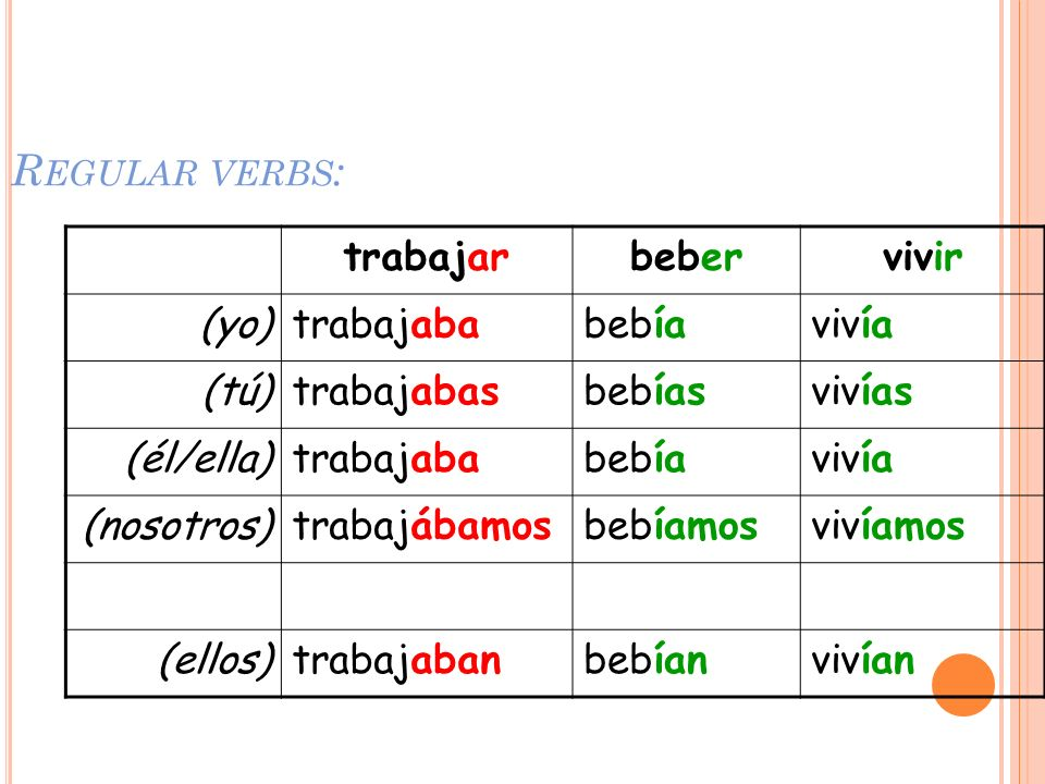 Regular verbs: trabajar beber vivir (yo) trabajaba bebía vivía (tú)