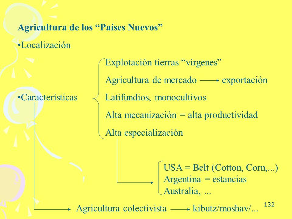 Agricultura de los Países Nuevos