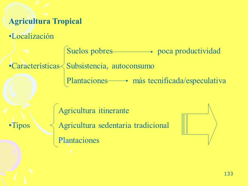 Agricultura Tropical Localización. Suelos pobres poca productividad. Características Subsistencia, autoconsumo.