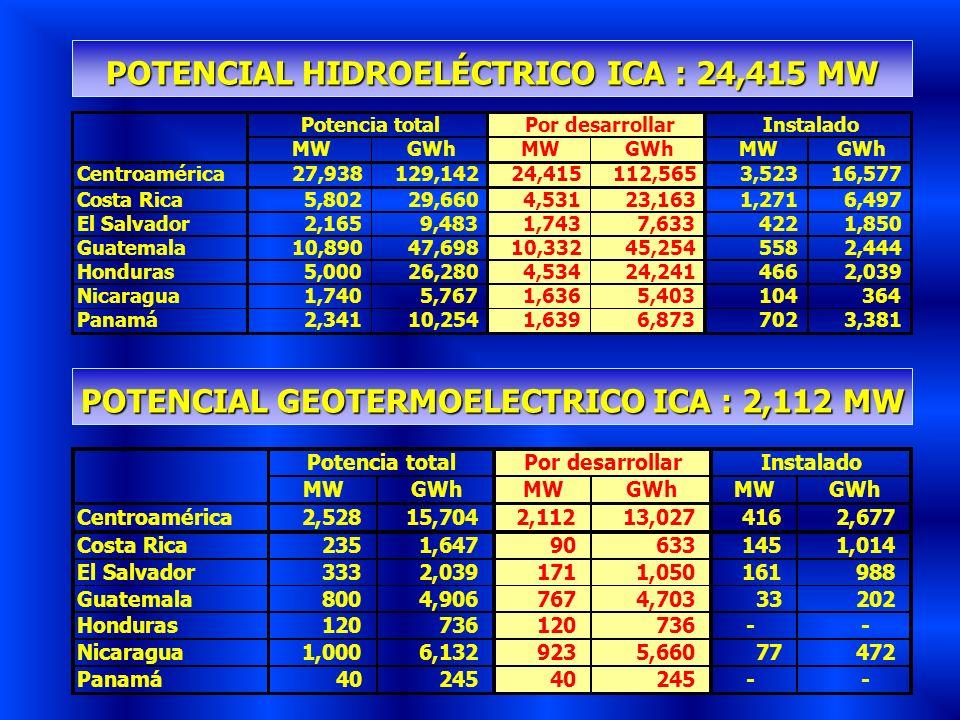POTENCIAL HIDROELÉCTRICO ICA : 24,415 MW