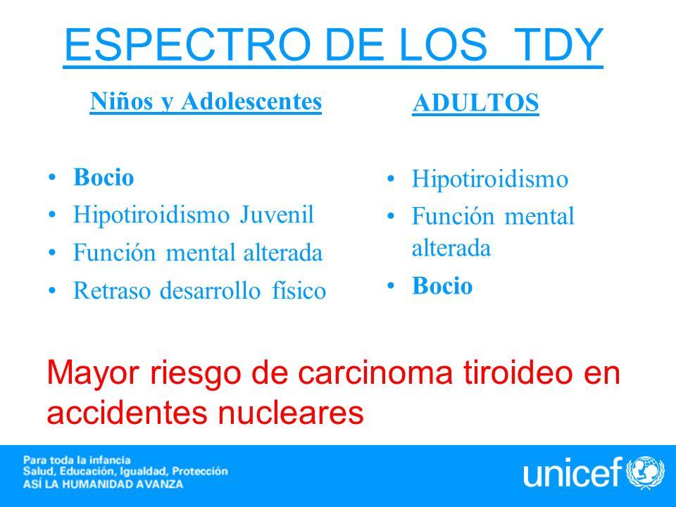 ESPECTRO DE LOS TDY TDY. Niños y Adolescentes. Bocio. Hipotiroidismo Juvenil. Función mental alterada.