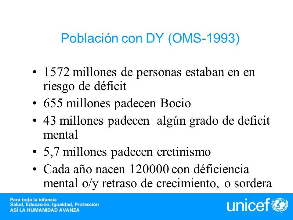 Población con DY (OMS-1993)