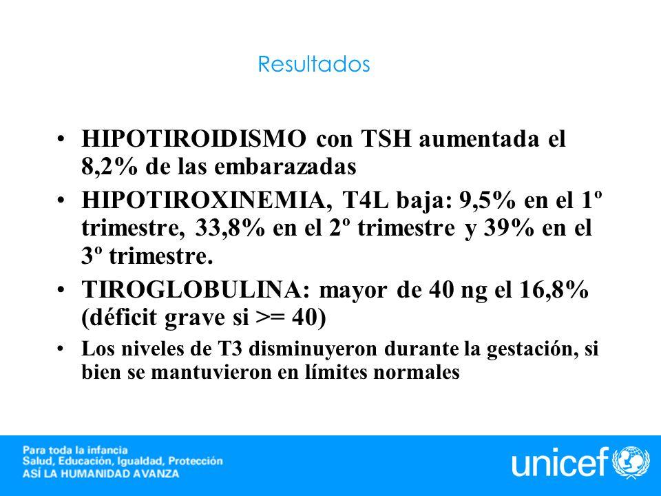 HIPOTIROIDISMO con TSH aumentada el 8,2% de las embarazadas