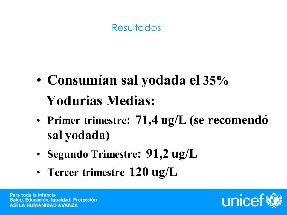 Consumían sal yodada el 35%