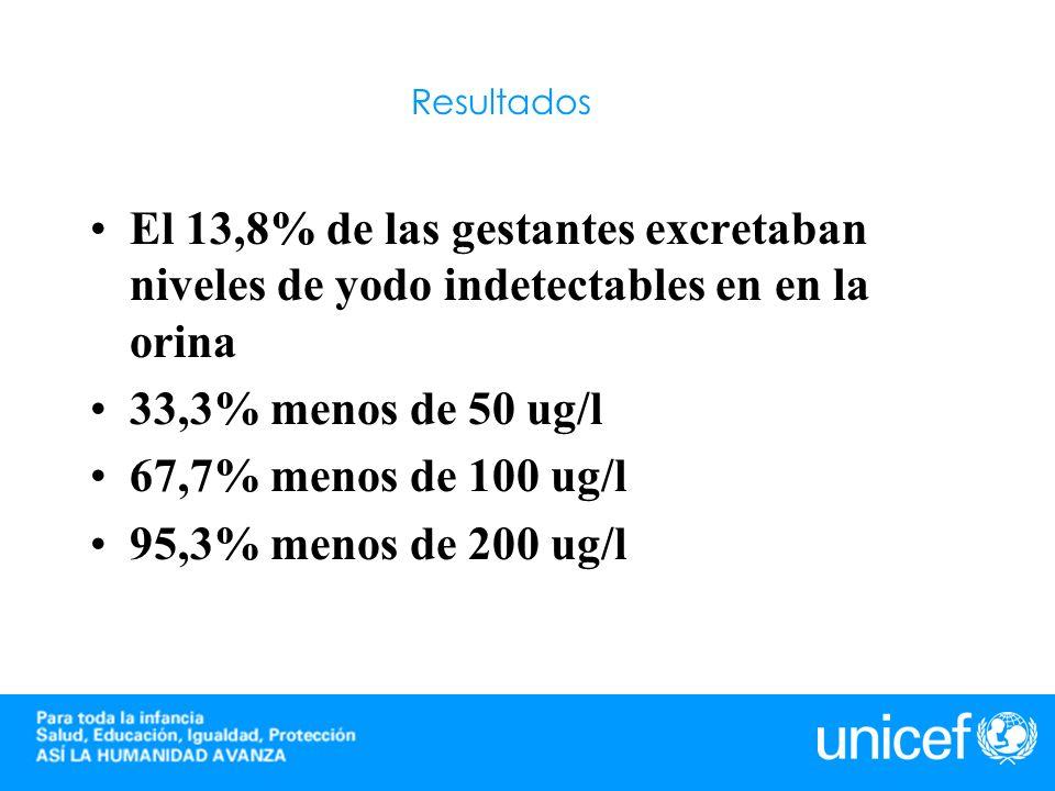 Resultados El 13,8% de las gestantes excretaban niveles de yodo indetectables en en la orina. 33,3% menos de 50 ug/l.