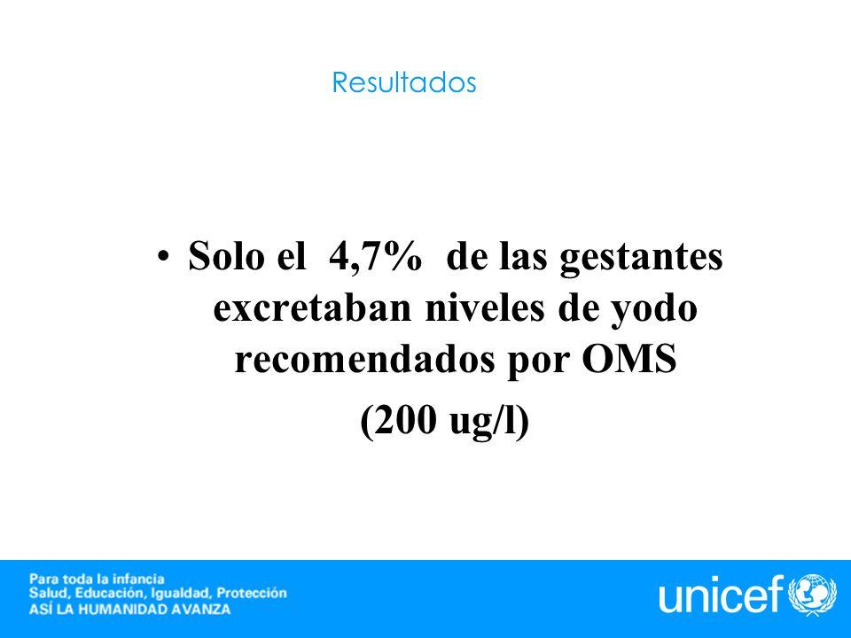 ResultadosSolo el 4,7% de las gestantes excretaban niveles de yodo recomendados por OMS.