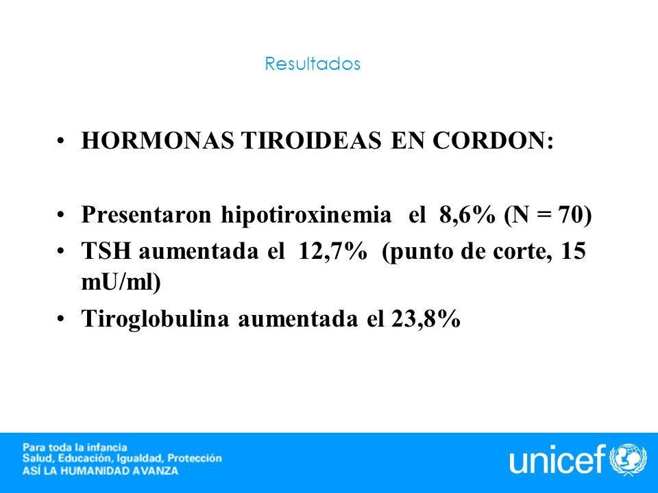 HORMONAS TIROIDEAS EN CORDON: