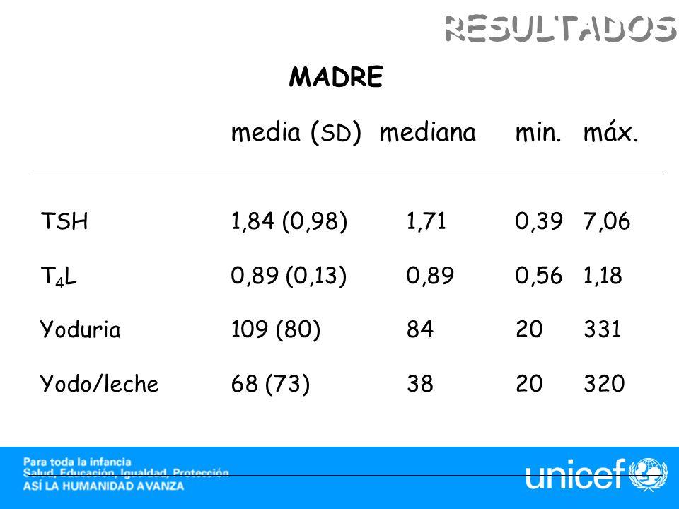 RESULTADOS media (SD) mediana min. máx. MADRE