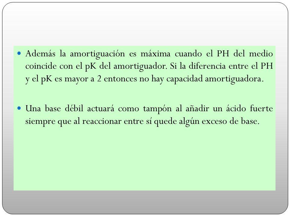 Además la amortiguación es máxima cuando el PH del medio coincide con el pK del amortiguador. Si la diferencia entre el PH y el pK es mayor a 2 entonces no hay capacidad amortiguadora.