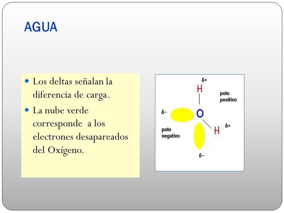 AGUA Los deltas señalan la diferencia de carga.