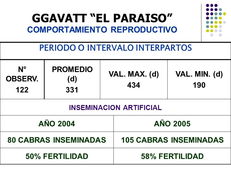 GGAVATT EL PARAISO COMPORTAMIENTO REPRODUCTIVO