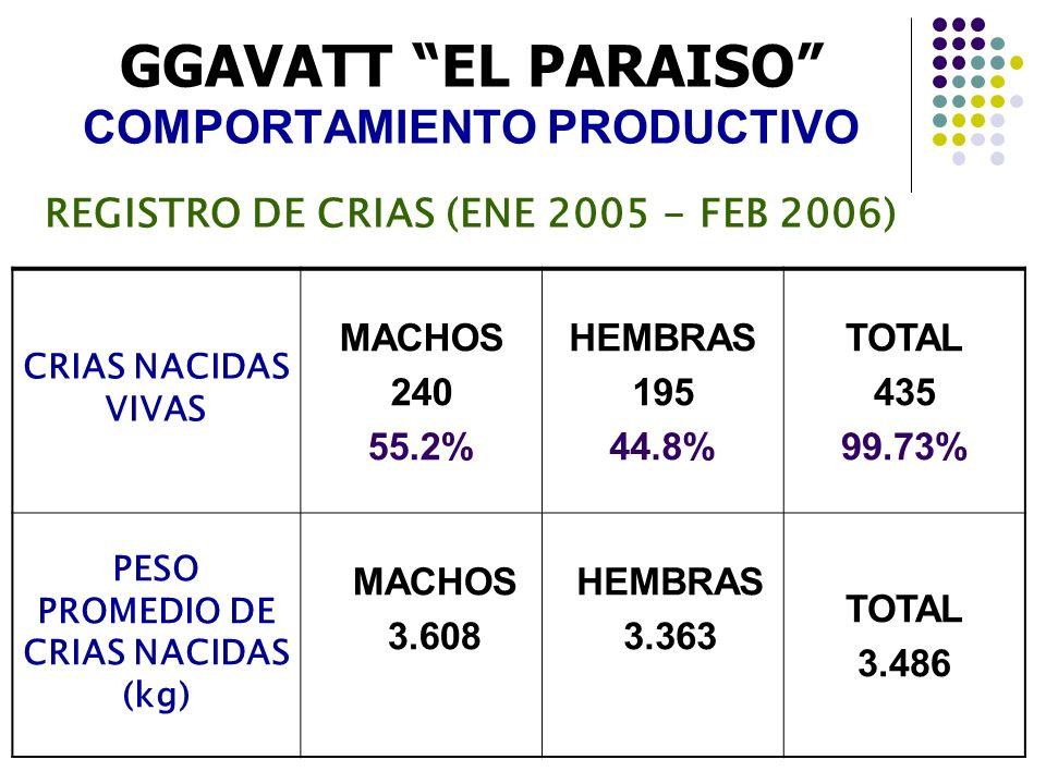 PESO PROMEDIO DE CRIAS NACIDAS (kg)