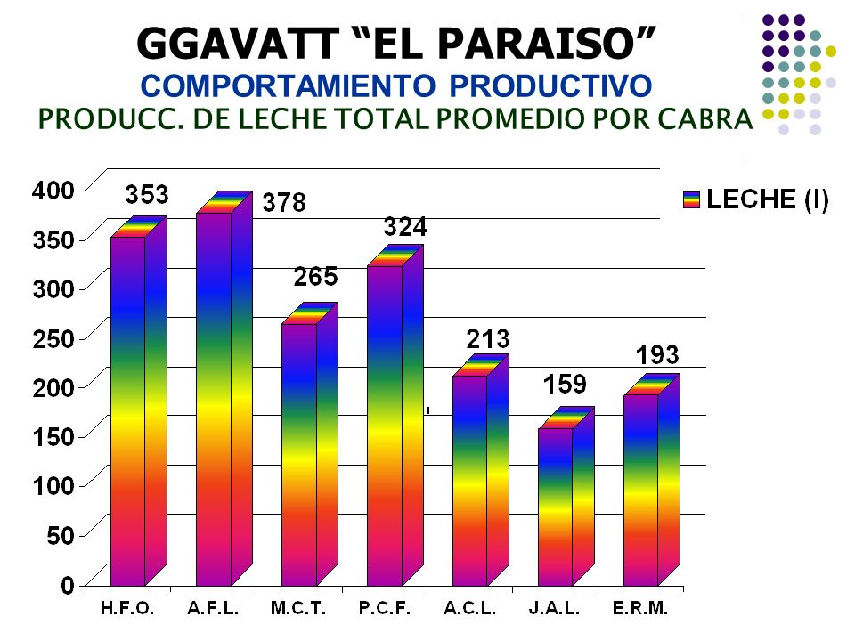 GGAVATT EL PARAISO COMPORTAMIENTO PRODUCTIVO PRODUCC