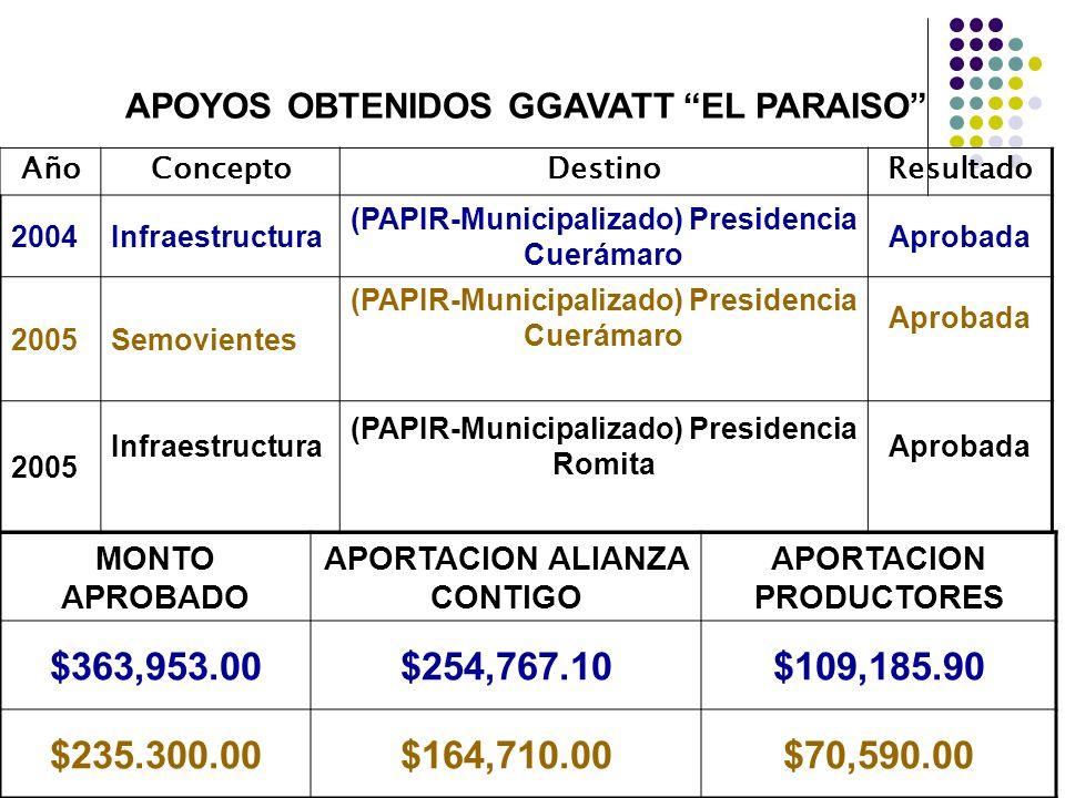 APOYOS OBTENIDOS GGAVATT EL PARAISO