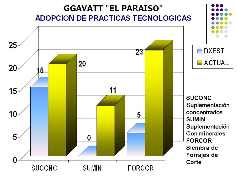 SUCONC Suplementación concentrados SUMIN Con minerales FORCOR Siembra de Forrajes de Corte