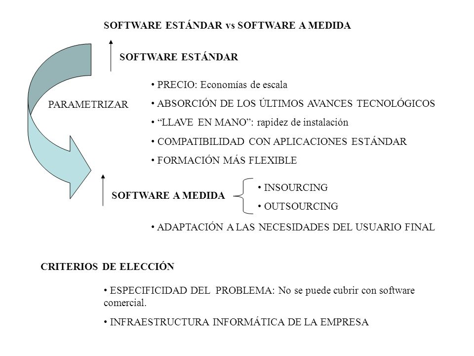 SOFTWARE ESTÁNDAR vs SOFTWARE A MEDIDA