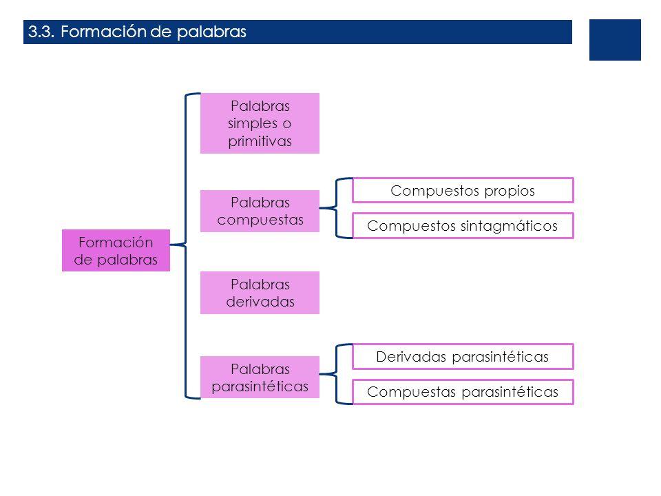 3.3. Formación de palabras Palabras simples o primitivas