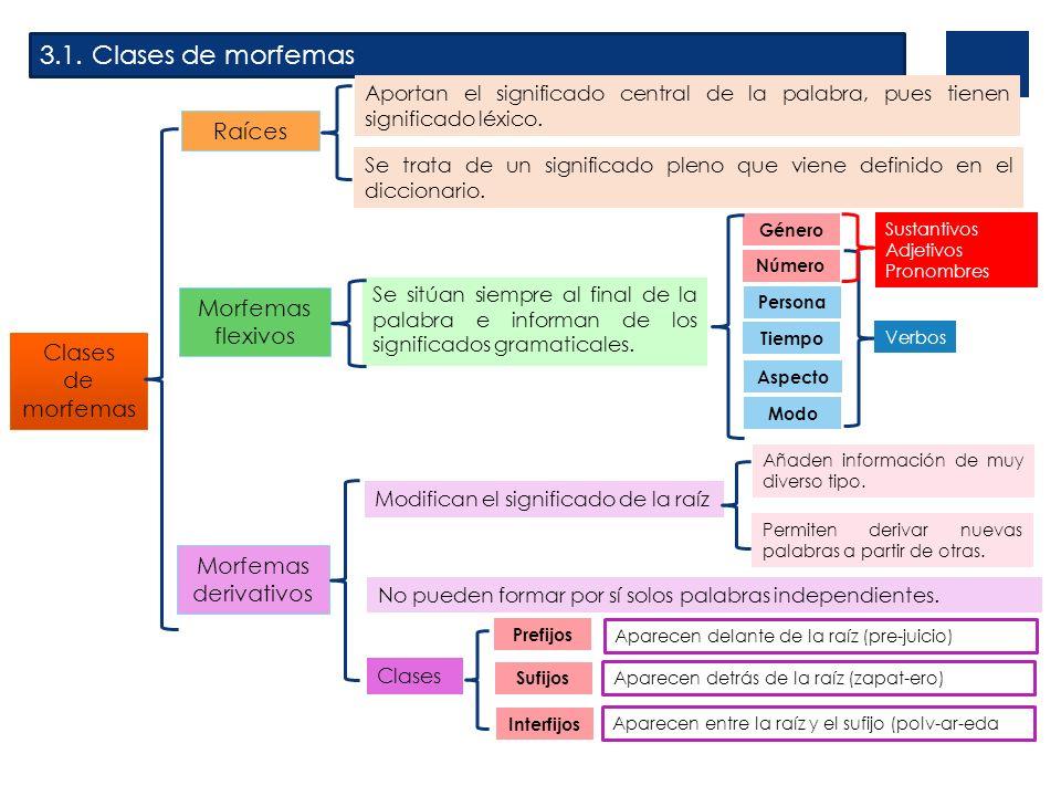 3.1. Clases de morfemas Raíces Morfemas flexivos Clases de morfemas