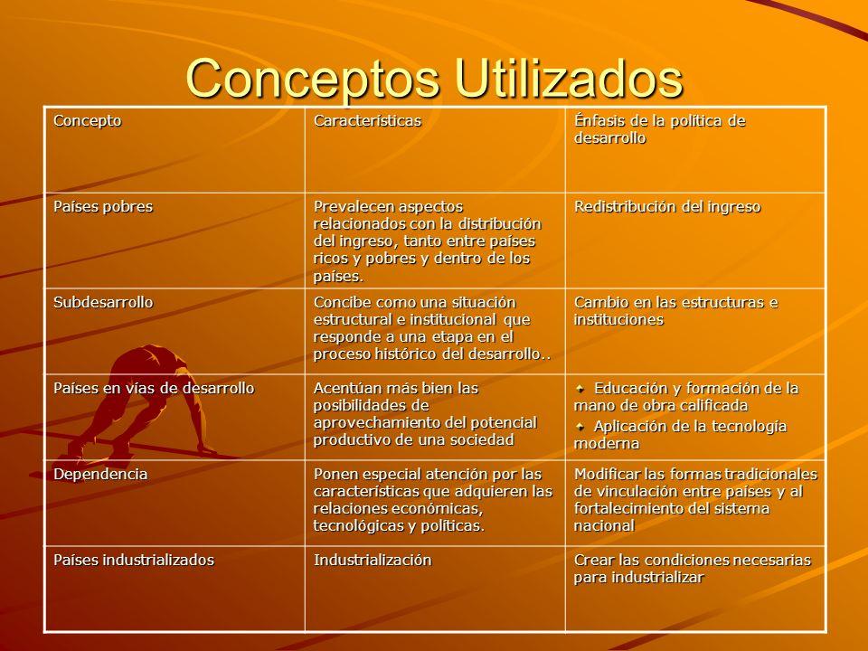 Conceptos Utilizados Concepto Características