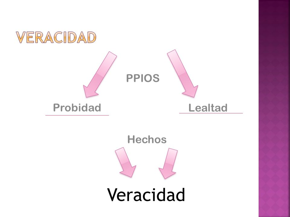 Veracidad PPIOS Probidad Lealtad Hechos Veracidad