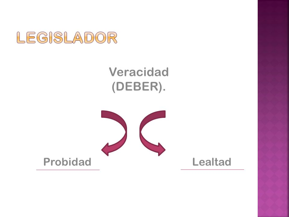 Legislador Veracidad (DEBER). Probidad Lealtad