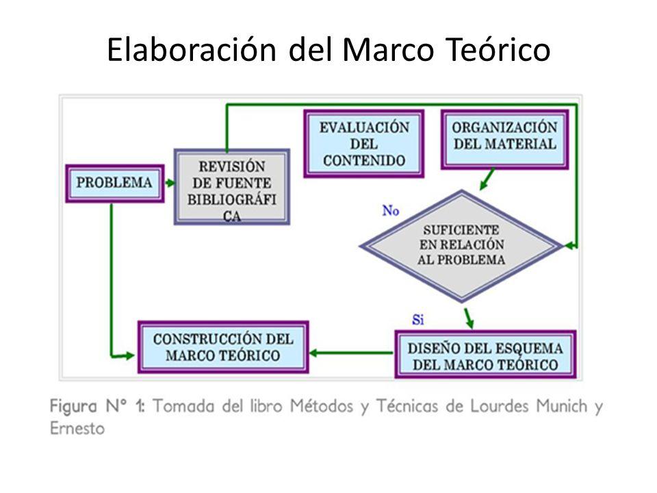Elaboración del Marco Teórico