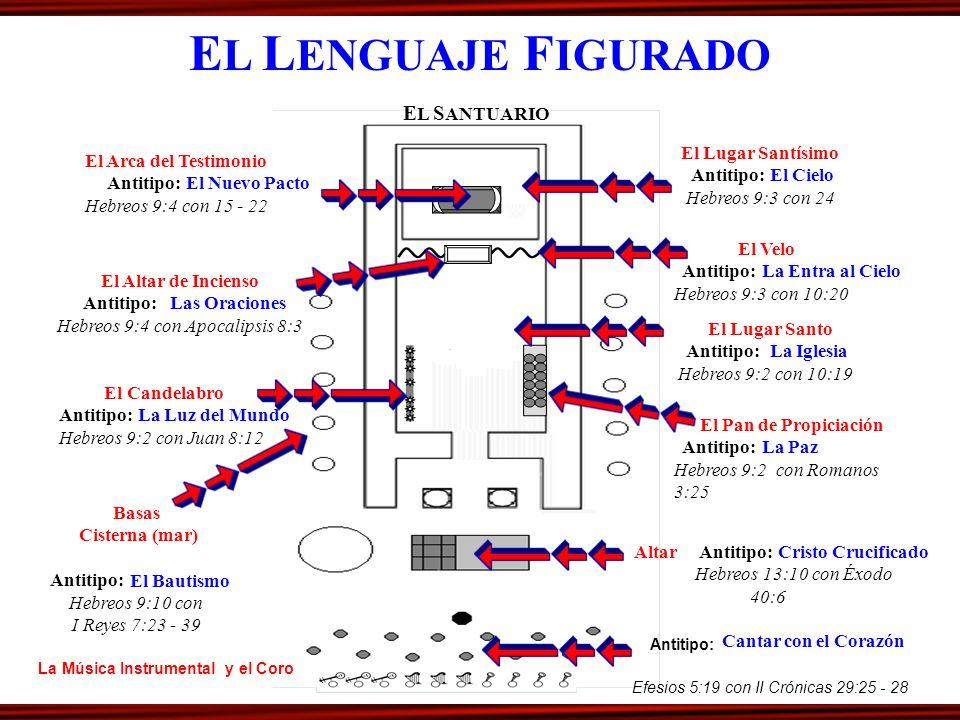 EL LENGUAJE FIGURADO EL SANTUARIO El Lugar Santísimo