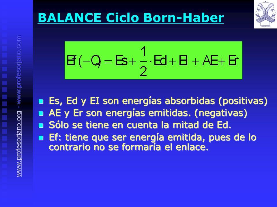 BALANCE Ciclo Born-Haber