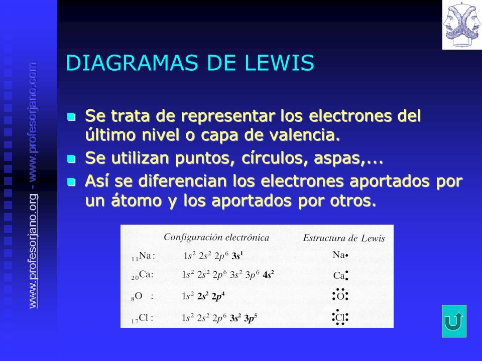 DIAGRAMAS DE LEWIS Se trata de representar los electrones del último nivel o capa de valencia. Se utilizan puntos, círculos, aspas,...