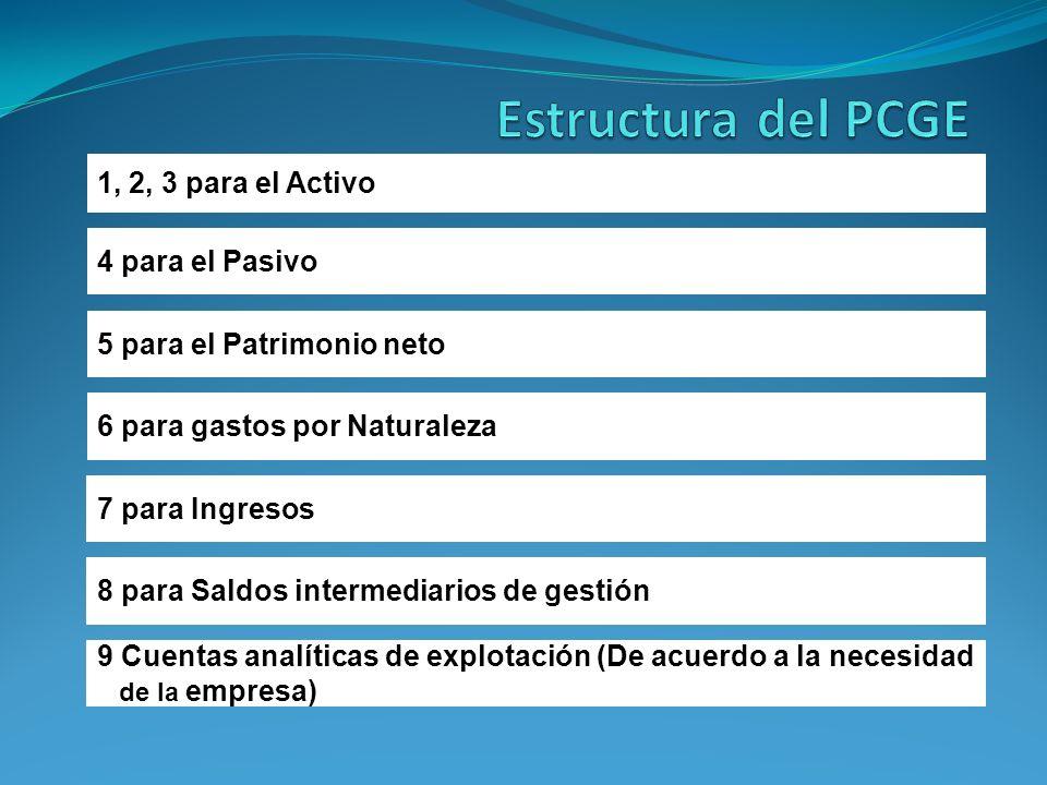 Estructura del PCGE 1, 2, 3 para el Activo 4 para el Pasivo