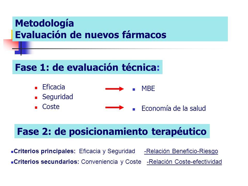 Metodología Evaluación de nuevos fármacos