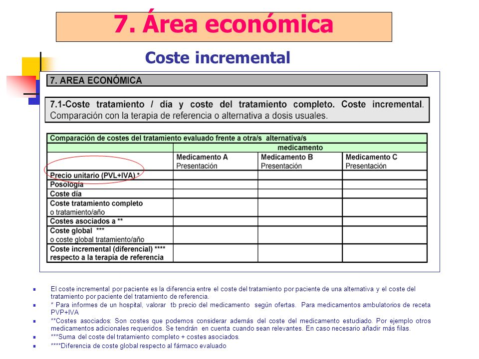 7. Área económica Coste incremental