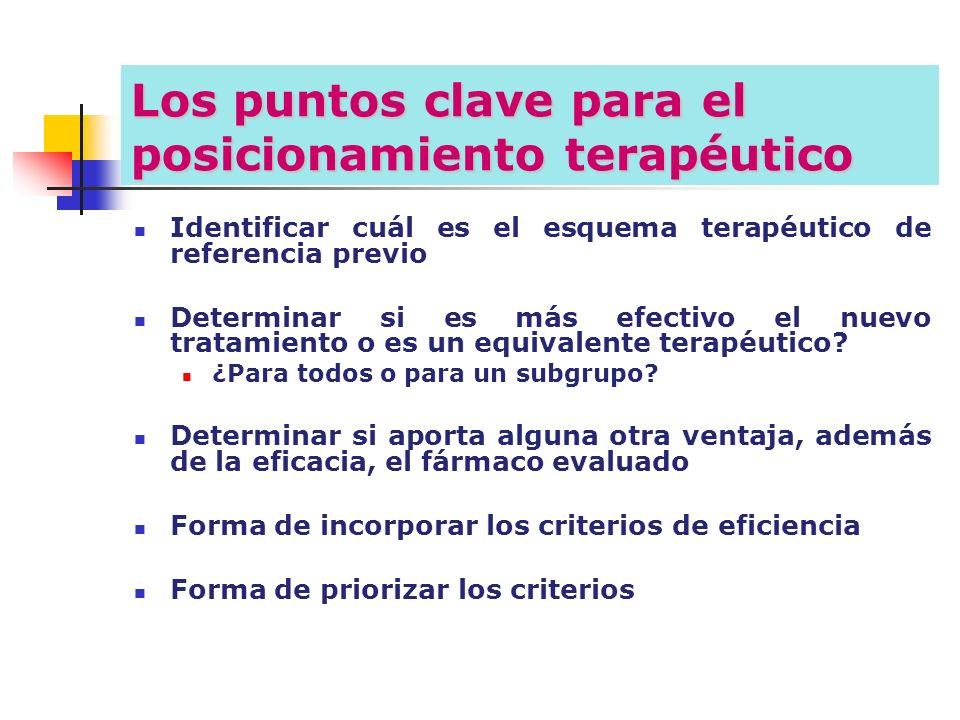 Los puntos clave para el posicionamiento terapéutico