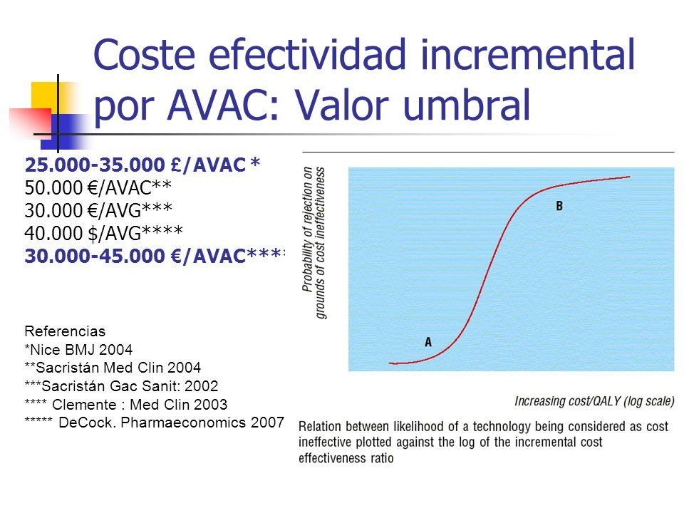 Coste efectividad incremental por AVAC: Valor umbral