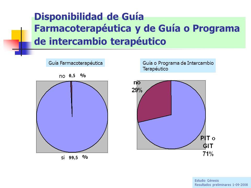 Disponibilidad de Guía Farmacoterapéutica y de Guía o Programa de intercambio terapéutico