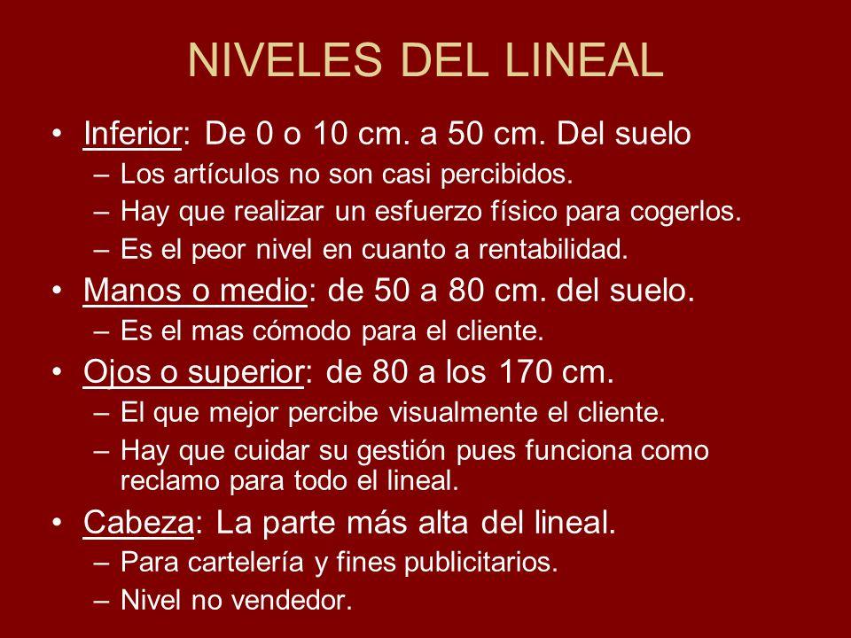 NIVELES DEL LINEAL Inferior: De 0 o 10 cm. a 50 cm. Del suelo