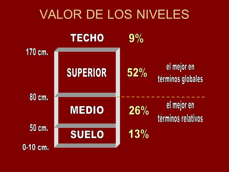 VALOR DE LOS NIVELES TECHO 9% 170 cm. el mejor en términos globales