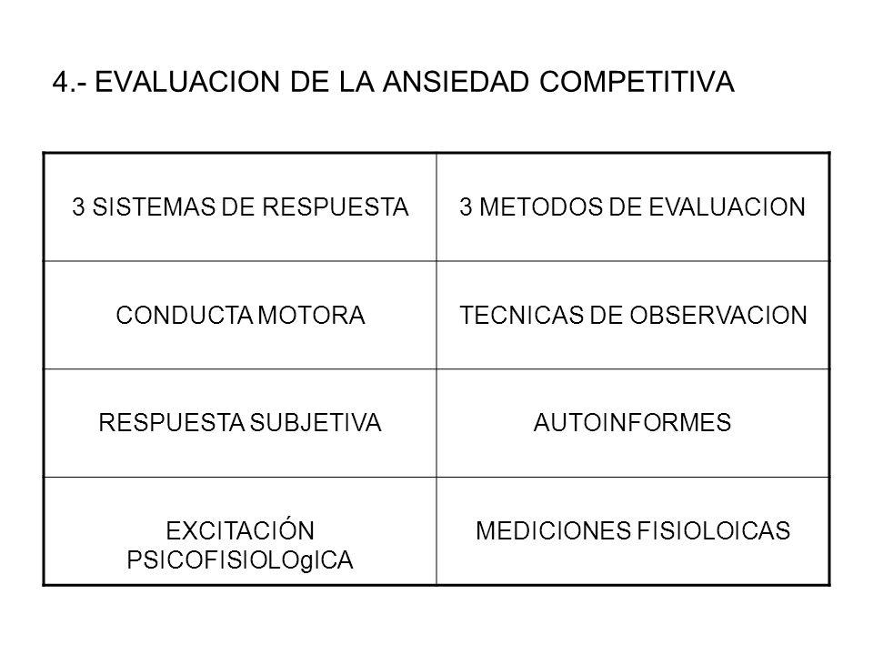4.- EVALUACION DE LA ANSIEDAD COMPETITIVA