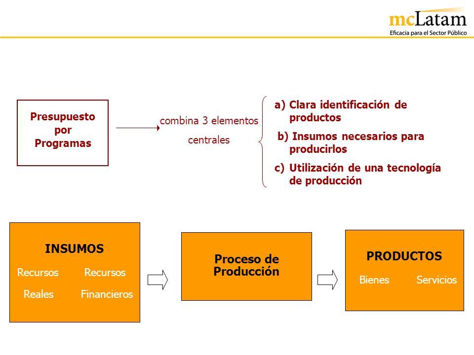 INSUMOS Proceso de Producción PRODUCTOS