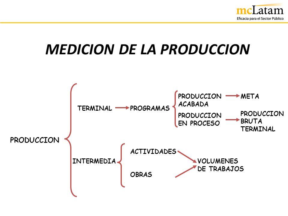 MEDICION DE LA PRODUCCION