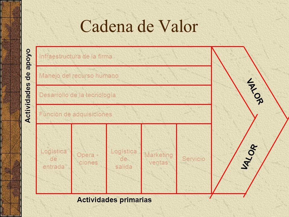 Cadena de Valor VALOR Actividades de apoyo Actividades primarias