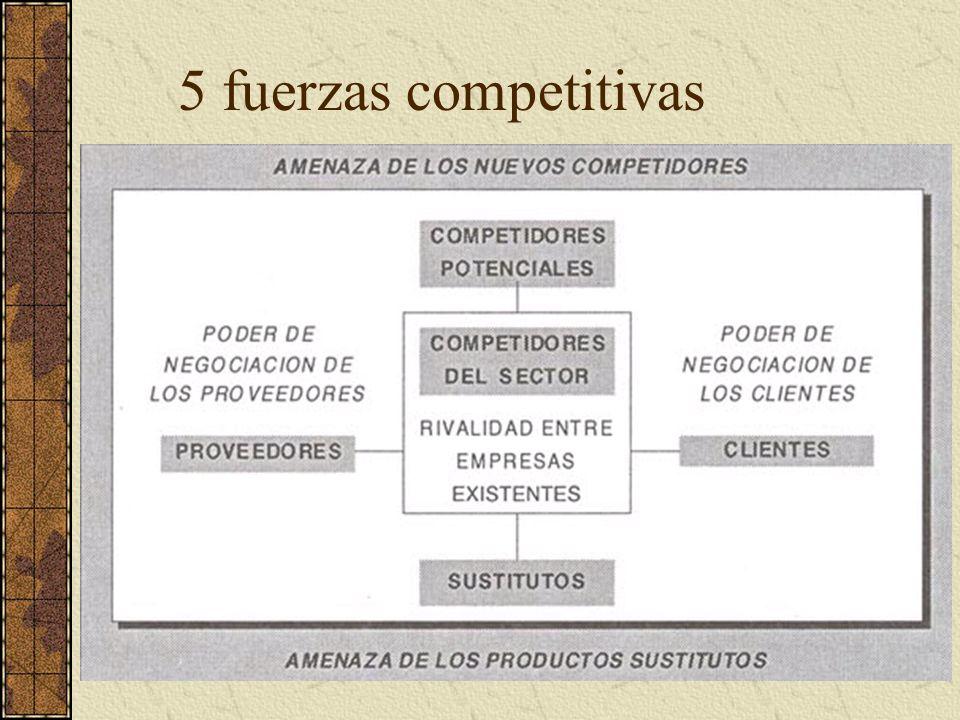 5 fuerzas competitivas