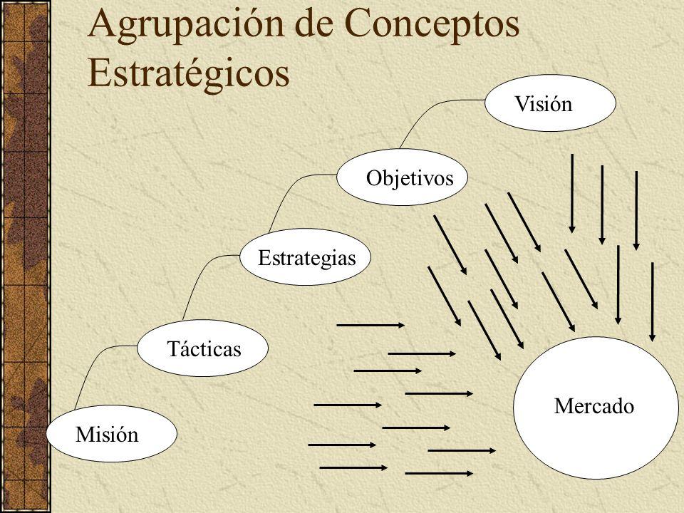 Agrupación de Conceptos Estratégicos