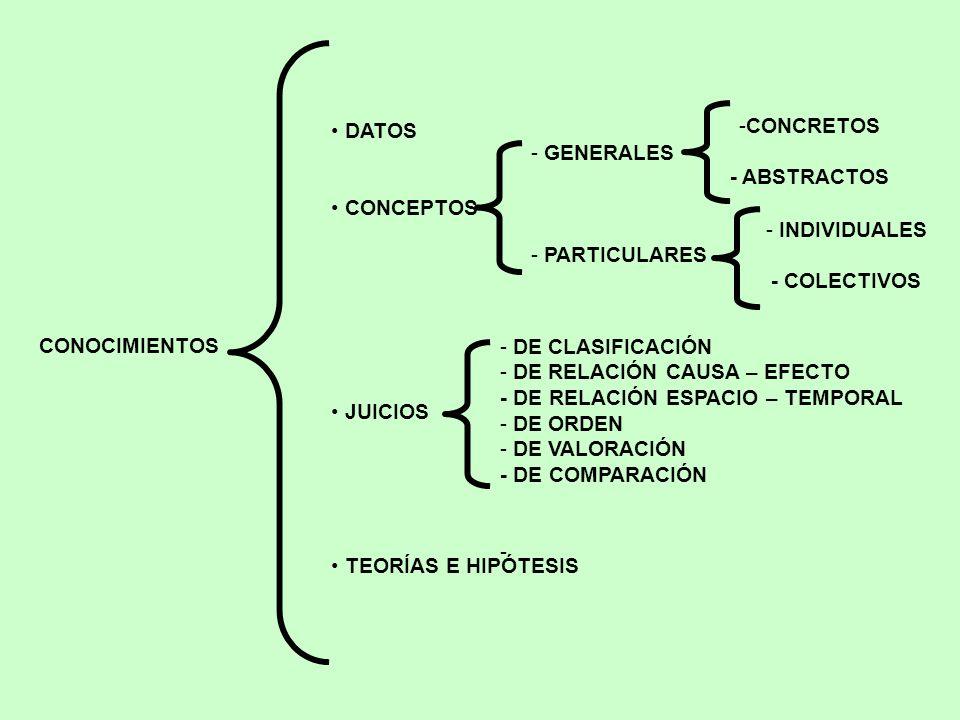 DATOS CONCEPTOS. JUICIOS. TEORÍAS E HIPÓTESIS. CONCRETOS. - ABSTRACTOS. GENERALES. PARTICULARES.