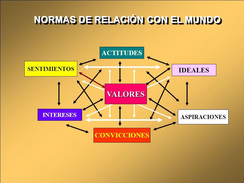 VALORES ACTITUDES IDEALES CONVICCIONES SENTIMIENTOS INTERESES
