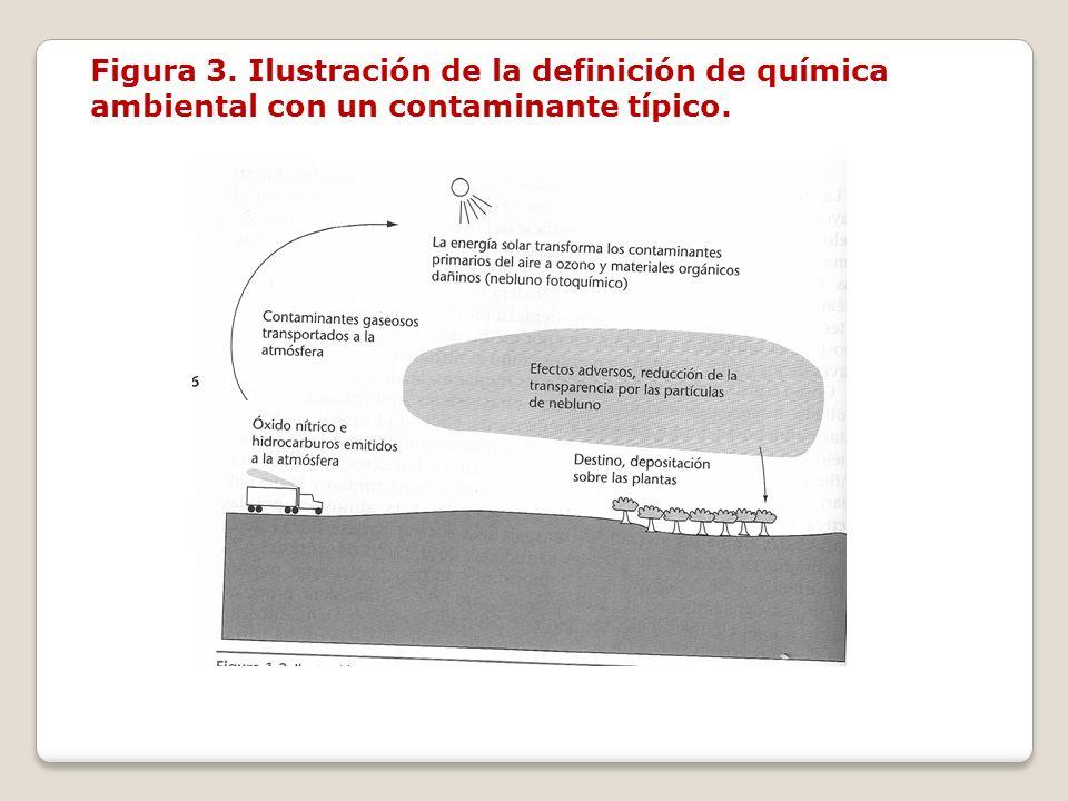 Figura 3. Ilustración de la definición de química ambiental con un contaminante típico.