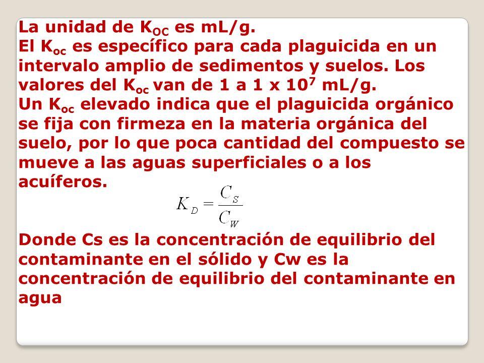 La unidad de KOC es mL/g.