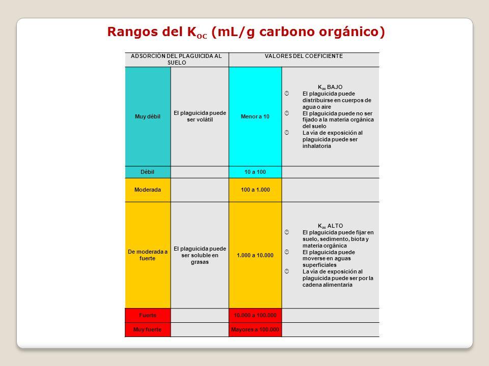 Rangos del Koc (mL/g carbono orgánico)