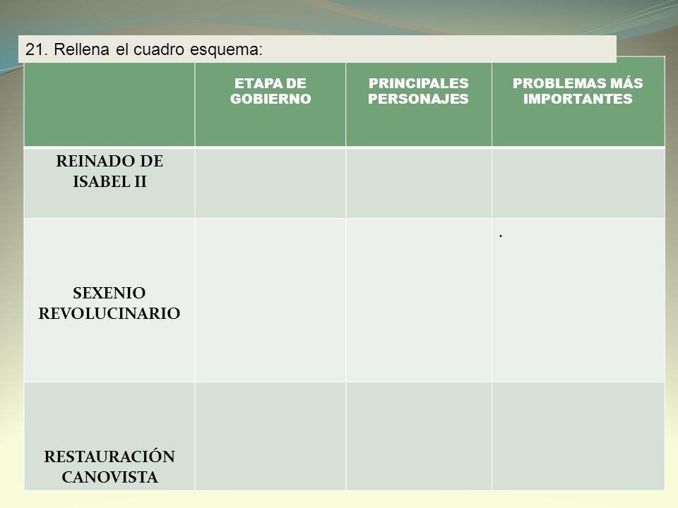 REINADO DE ISABEL II RESTAURACIÓN CANOVISTA