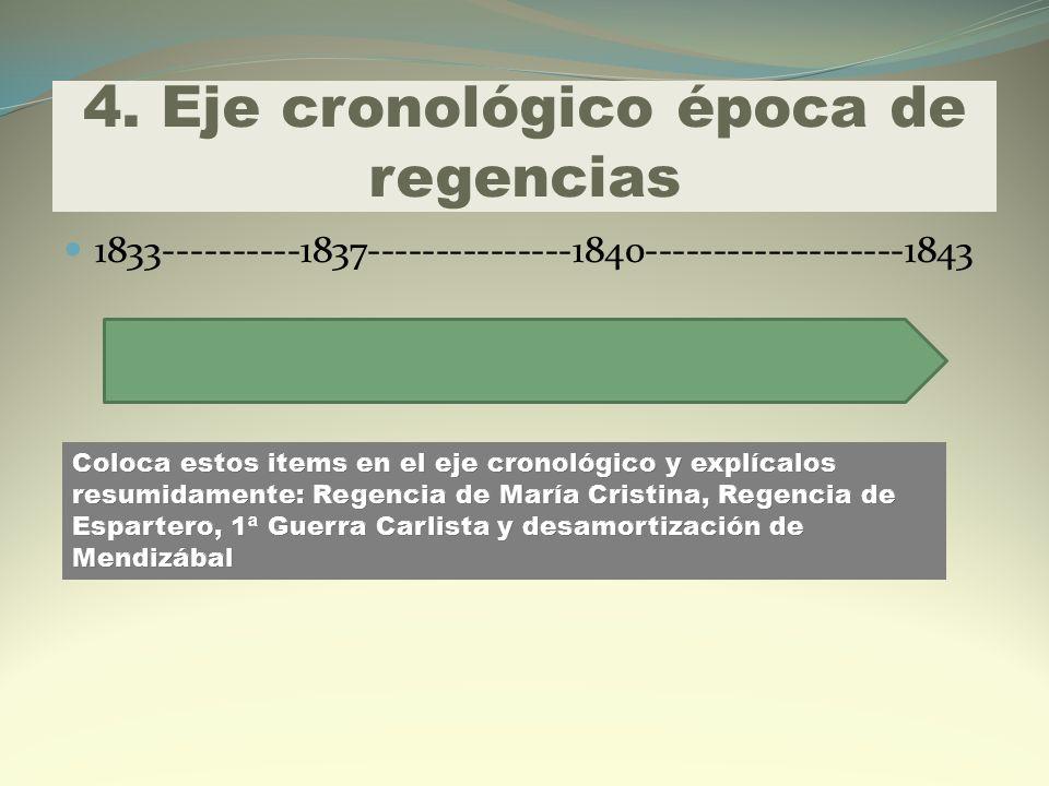 4. Eje cronológico época de regencias